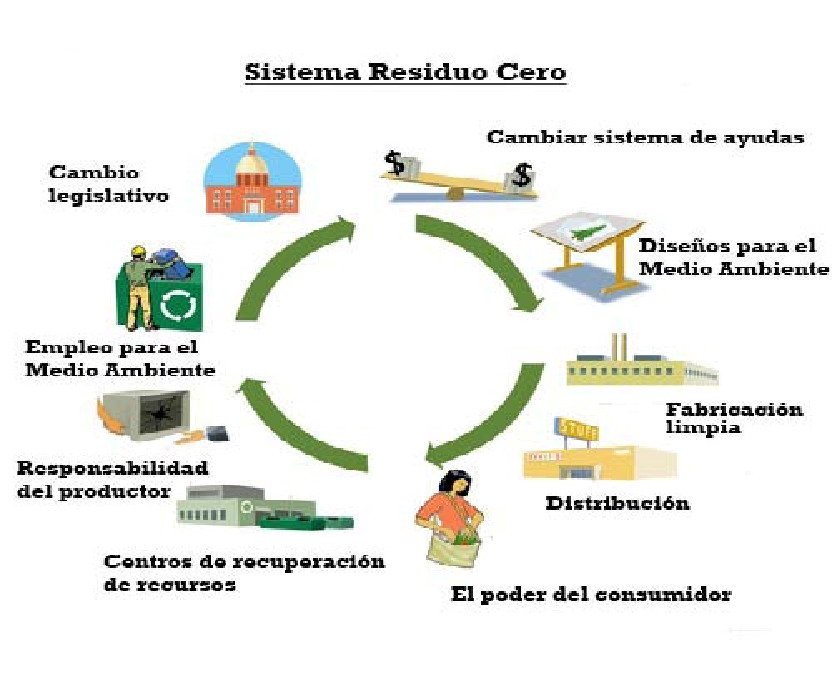Proyecto residuos cero 03